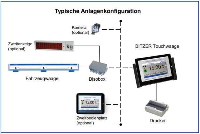Touchwaage Anlagenkonfiguration